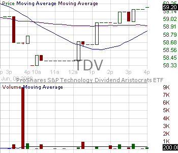 TDV - ProShares SP Technology Dividend Aristocrats ETF 15 minute intraday candlestick chart with less than 1 minute delay