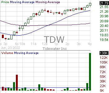 TDW - Tidewater Inc. 15 minute intraday candlestick chart with less than 1 minute delay