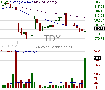 TDY - Teledyne Technologies Incorporated 15 minute intraday candlestick chart with less than 1 minute delay
