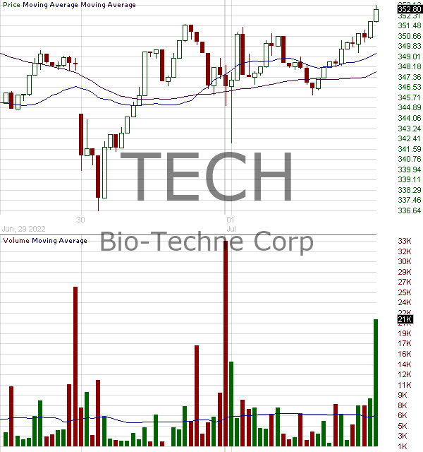 TECH - Bio-Techne Corp 15 minute intraday candlestick chart with less than 1 minute delay