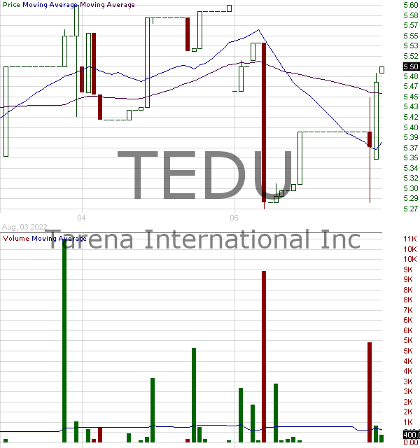TEDU - Tarena International Inc. - ADR 15 minute intraday candlestick chart with less than 1 minute delay