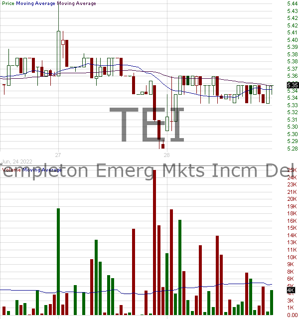 TEI - Templeton Emerging Markets Income Fund Inc. 15 minute intraday candlestick chart with less than 1 minute delay