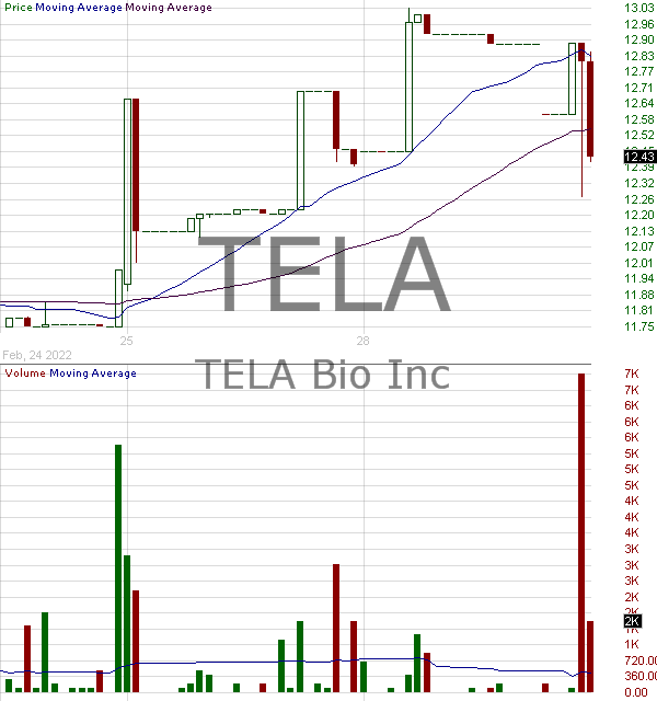 TELA - TELA Bio Inc. 15 minute intraday candlestick chart with less than 1 minute delay