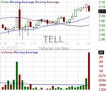 TELL - Tellurian Inc. 15 minute intraday candlestick chart with less than 1 minute delay