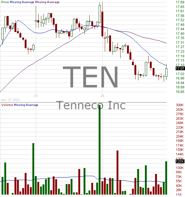 TEN - Tenneco Inc. Class A Voting 15 minute intraday candlestick chart with less than 1 minute delay
