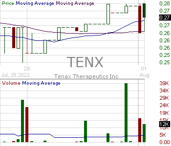 TENX - Tenax Therapeutics Inc. 15 minute intraday candlestick chart with less than 1 minute delay