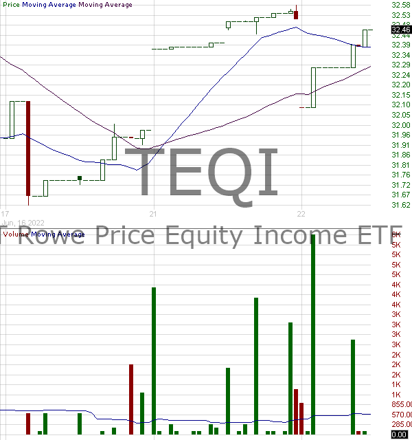 TEQI - T. Rowe Price Equity Income ETF 15 minute intraday candlestick chart with less than 1 minute delay