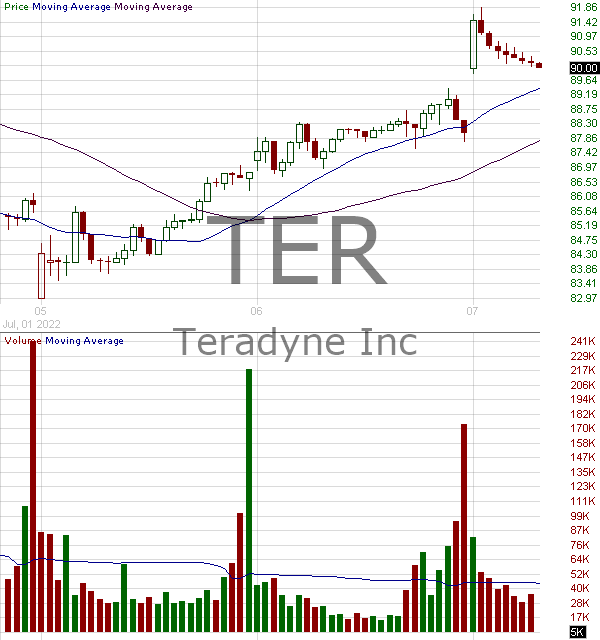 TER - Teradyne Inc. 15 minute intraday candlestick chart with less than 1 minute delay