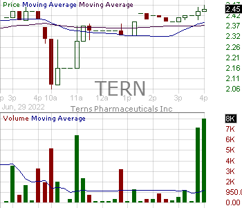 TERN - Terns Pharmaceuticals Inc. 15 minute intraday candlestick chart with less than 1 minute delay