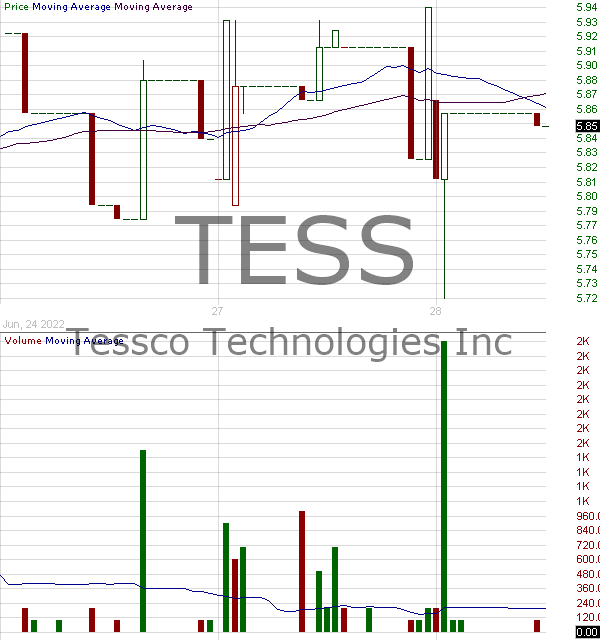 TESS - TESSCO Technologies Incorporated 15 minute intraday candlestick chart with less than 1 minute delay