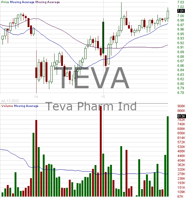 TEVA - Teva Pharmaceutical Industries Limited American Depositary Shares 15 minute intraday candlestick chart with less than 1 minute delay