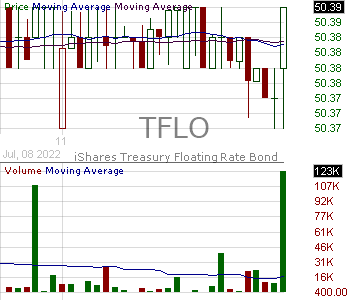 TFLO - iShares Treasury Floating Rate Bond ETF 15 minute intraday candlestick chart with less than 1 minute delay