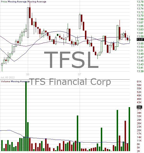 TFSL - TFS Financial Corporation 15 minute intraday candlestick chart with less than 1 minute delay