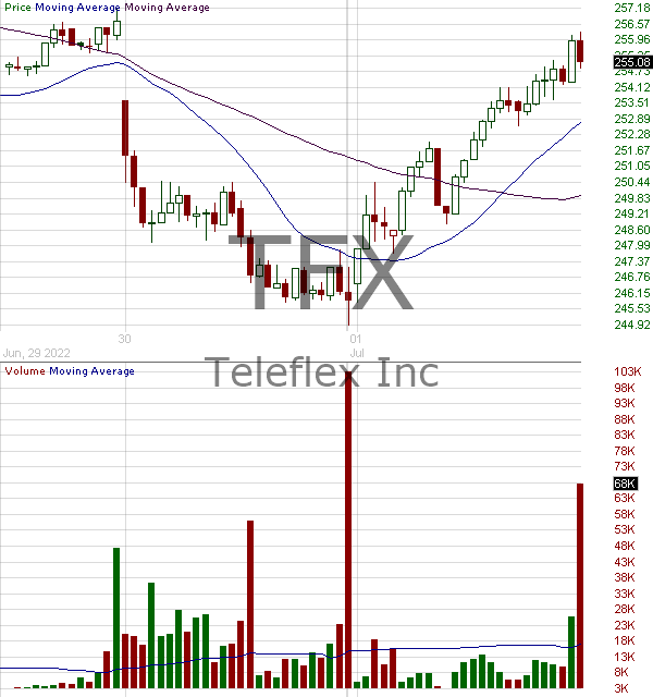 TFX - Teleflex Incorporated 15 minute intraday candlestick chart with less than 1 minute delay