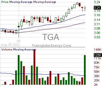 TGA - TransGlobe Energy Corporation 15 minute intraday candlestick chart with less than 1 minute delay