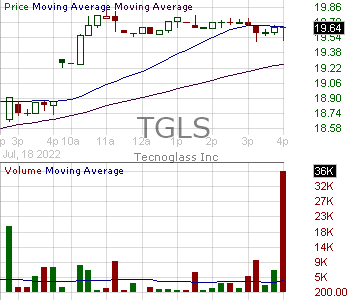 TGLS - Tecnoglass Inc. 15 minute intraday candlestick chart with less than 1 minute delay