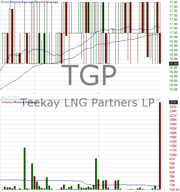 TGP - Teekay LNG Partners L.P. 15 minute intraday candlestick chart with less than 1 minute delay