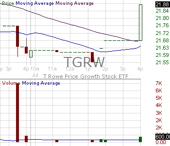 TGRW - T. Rowe Price Growth Stock ETF 15 minute intraday candlestick chart with less than 1 minute delay
