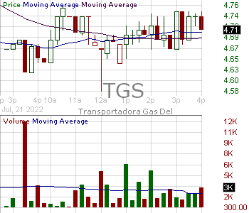 TGS - Transportadora de Gas del Sur SA TGS 15 minute intraday candlestick chart with less than 1 minute delay
