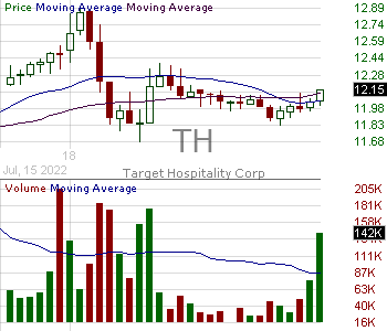 TH - Target Hospitality Corp. 15 minute intraday candlestick chart with less than 1 minute delay