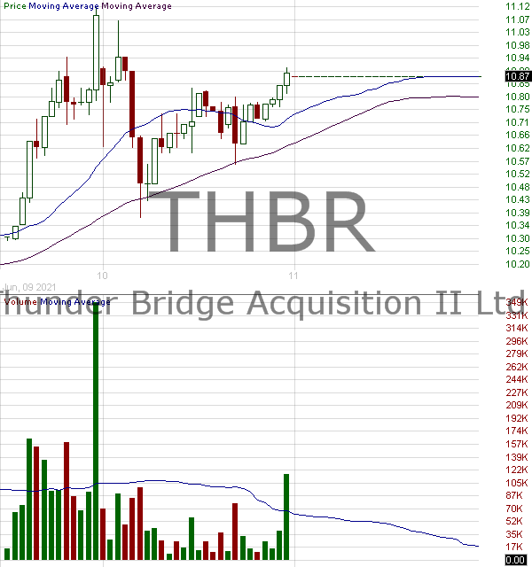THBR - Thunder Bridge Acquisition II Ltd. Ordinary Shares 15 minute intraday candlestick chart with less than 1 minute delay