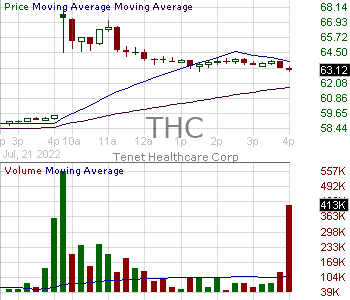 THC - Tenet Healthcare Corporation 15 minute intraday candlestick chart with less than 1 minute delay