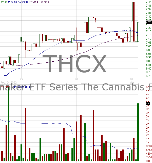 THCX - Spinnaker ETF Series The Cannabis ETF 15 minute intraday candlestick chart with less than 1 minute delay