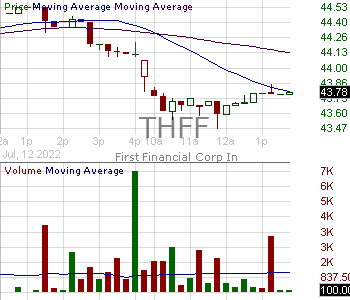 THFF - First Financial Corporation Indiana 15 minute intraday candlestick chart with less than 1 minute delay