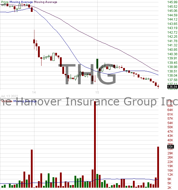 THG - Hanover Insurance Group Inc 15 minute intraday candlestick chart with less than 1 minute delay