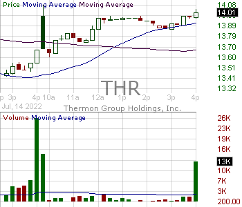 THR - Thermon Group Holdings Inc. 15 minute intraday candlestick chart with less than 1 minute delay