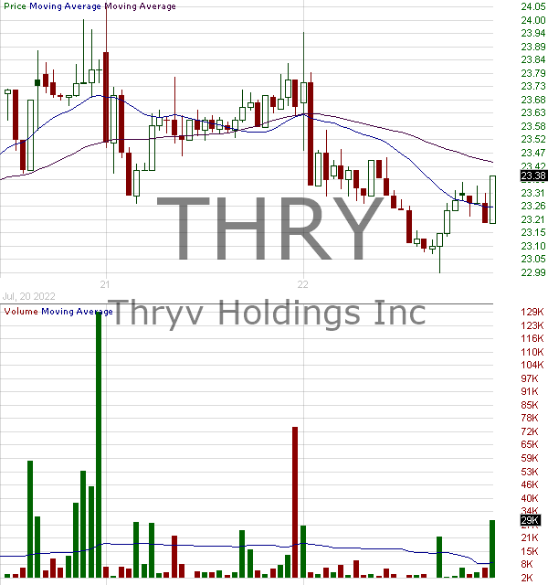 THRY - Thryv Holdings Inc. 15 minute intraday candlestick chart with less than 1 minute delay