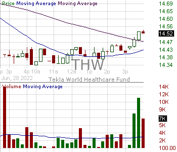 THW - Tekla World Healthcare Fund Shares of Beneficial Interest 15 minute intraday candlestick chart with less than 1 minute delay