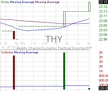 THY - Agility Shares Dynamic Tactical Income ETF 15 minute intraday candlestick chart with less than 1 minute delay
