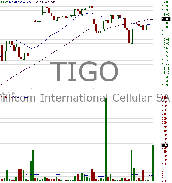 TIGO - Millicom International Cellular S.A. 15 minute intraday candlestick chart with less than 1 minute delay