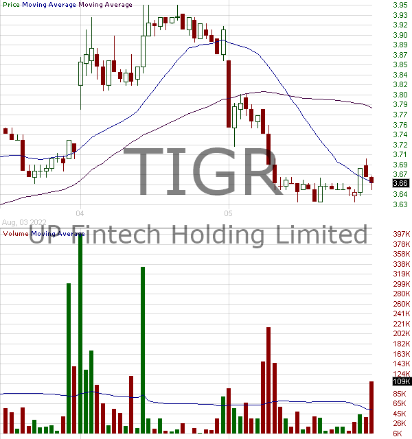 TIGR - UP Fintech Holding Limited - ADR representing fifteen Class A Ordinary Shares 15 minute intraday candlestick chart with less than 1 minute delay