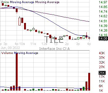 TILE - Interface Inc. 15 minute intraday candlestick chart with less than 1 minute delay