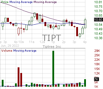 TIPT - Tiptree Inc. 15 minute intraday candlestick chart with less than 1 minute delay