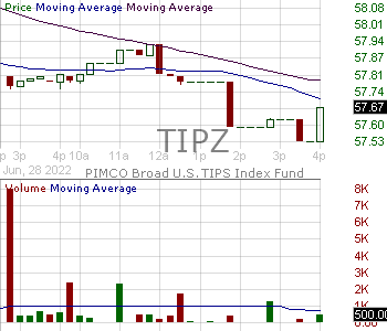 TIPZ - PIMCO Broad U.S. TIPS Index Exchange-Traded Fund 15 minute intraday candlestick chart with less than 1 minute delay