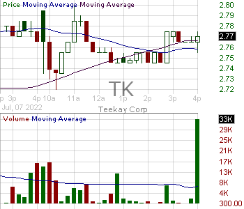 TK - Teekay Corporation 15 minute intraday candlestick chart with less than 1 minute delay