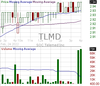TLMD - SOC Telemed Inc. 15 minute intraday candlestick chart with less than 1 minute delay