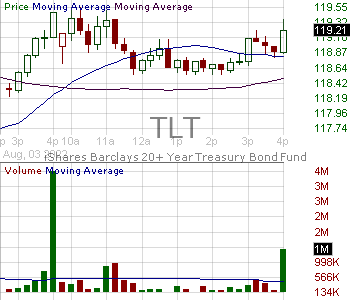 TLT - iShares 20 Year Treasury Bond ETF 15 minute intraday candlestick chart with less than 1 minute delay