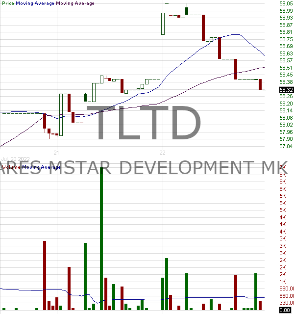 TLTD - FlexShares Morningstar Developed Markets ex-US Factor Tilt Index Fund 15 minute intraday candlestick chart with less than 1 minute delay
