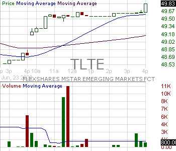 TLTE - FlexShares Morningstar Emerging Markets Factor Tilt Index Fund 15 minute intraday candlestick chart with less than 1 minute delay