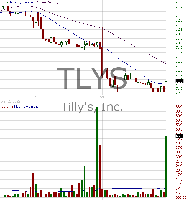 TLYS - Tillys Inc. 15 minute intraday candlestick chart with less than 1 minute delay