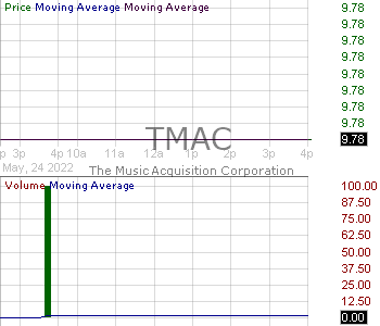 TMAC - The Music Acquisition Corporation Class A 15 minute intraday candlestick chart with less than 1 minute delay