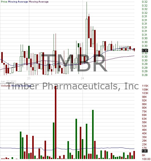 TMBR - Timber Pharmaceuticals Inc. 15 minute intraday candlestick chart with less than 1 minute delay
