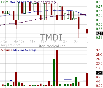 TMDI - Titan Medical Inc. 15 minute intraday candlestick chart with less than 1 minute delay