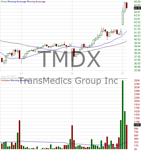 TMDX - TransMedics Group Inc. 15 minute intraday candlestick chart with less than 1 minute delay