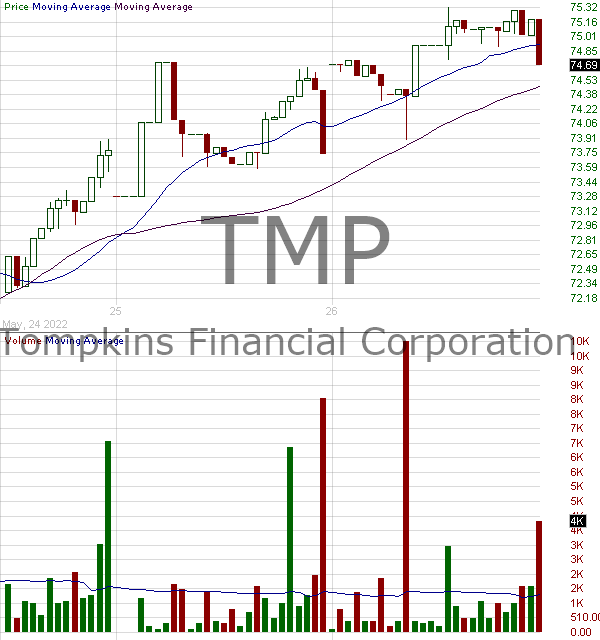 TMP - Tompkins Financial Corporation 15 minute intraday candlestick chart with less than 1 minute delay