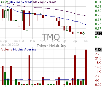 TMQ - Trilogy Metals Inc. 15 minute intraday candlestick chart with less than 1 minute delay